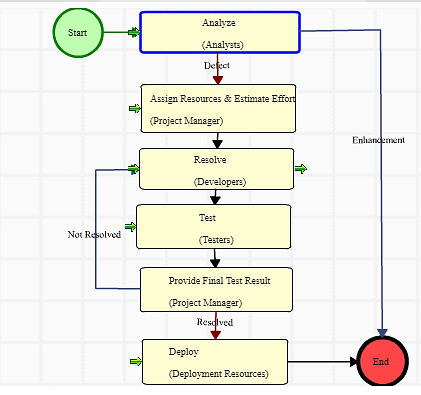 Defect resolution workflow in an OnM type of Project