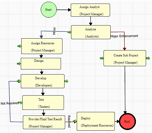 Enhancement implementation workflow in an OnM type of Project