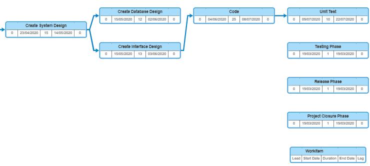 built-in Gantt Charts and Pert Charts