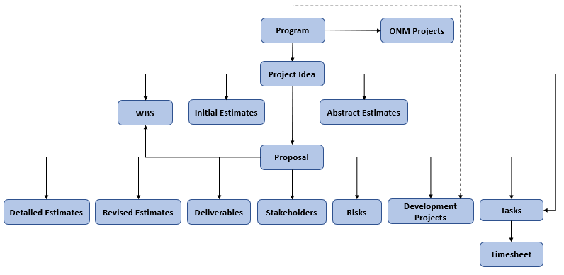 Kovair PPM solution
