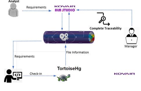 Kovair Omnibus Integration with TortoiseHg