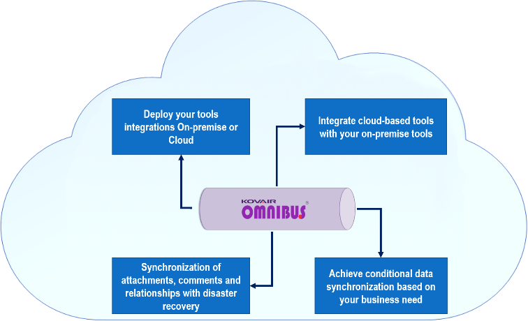 Establish a Smart and Connected Environment   with Kovair Omnibus to save cost of operation
