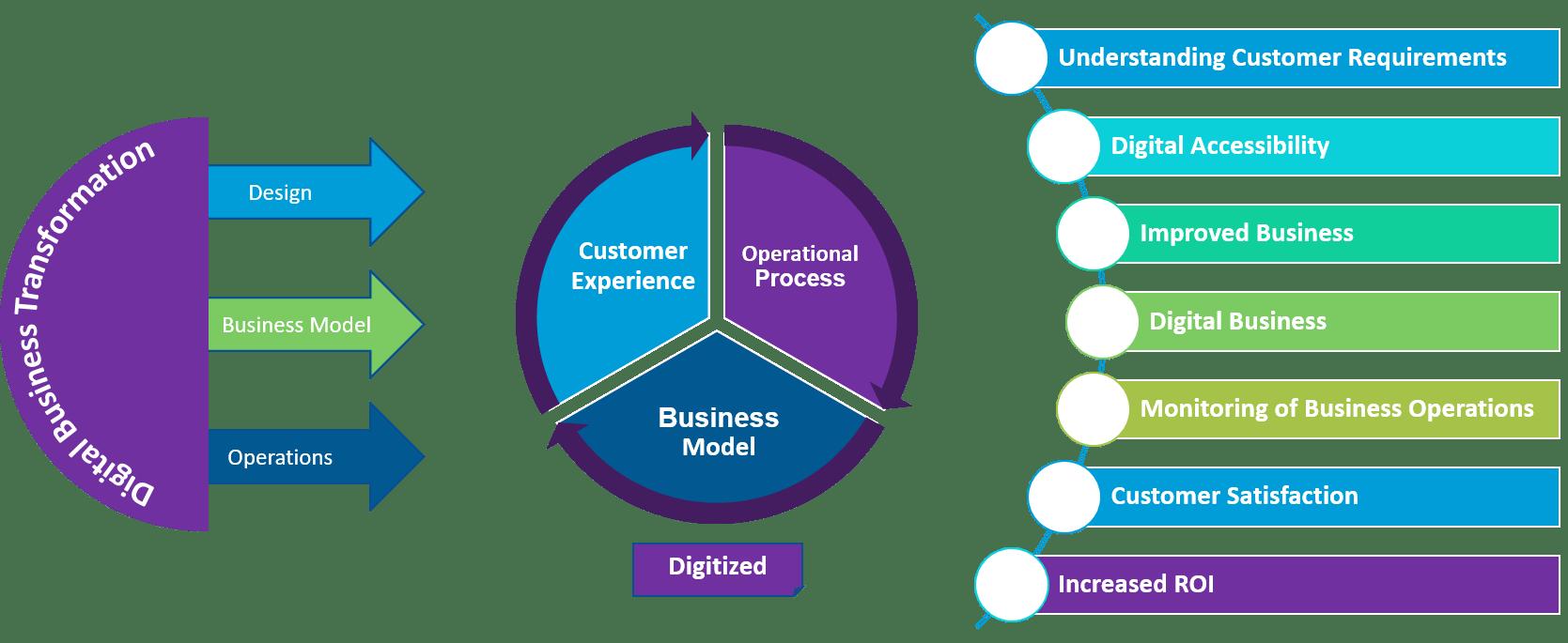 Kovair Value Stream Management Platform