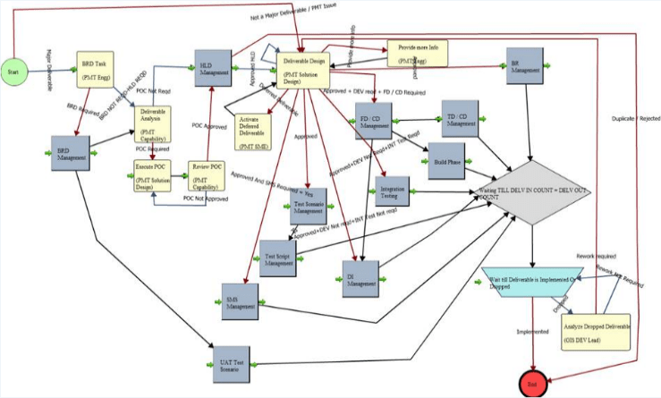 A Software Release Workflow example