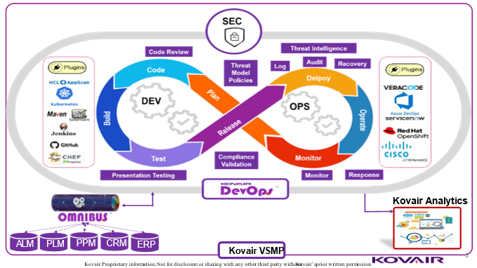 VSMP for DevOps and now DevSecOps