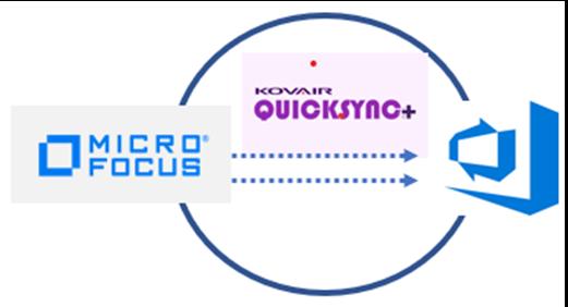 Micro Focus ALM – ADO Integration