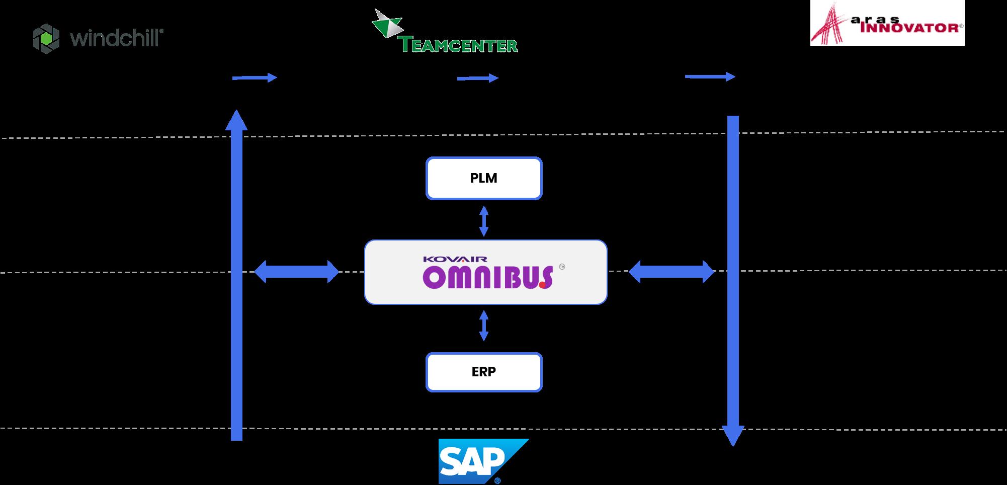 Use Case 3: PLM-ERP Integration for Change Management